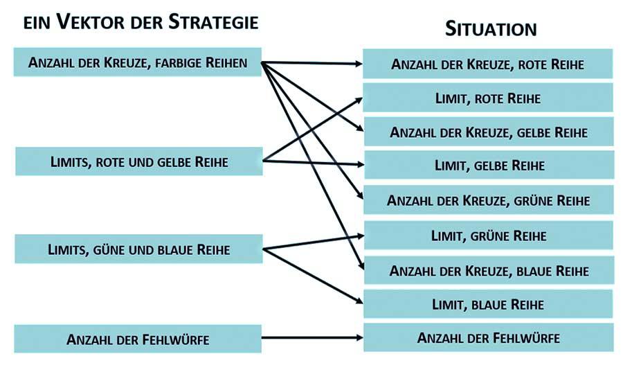 Vier Werte der Strategie eines KI-Spielers beziehen sich auf die neun Werte eines Situationsvektors. Darstellung: Susann Janetzki